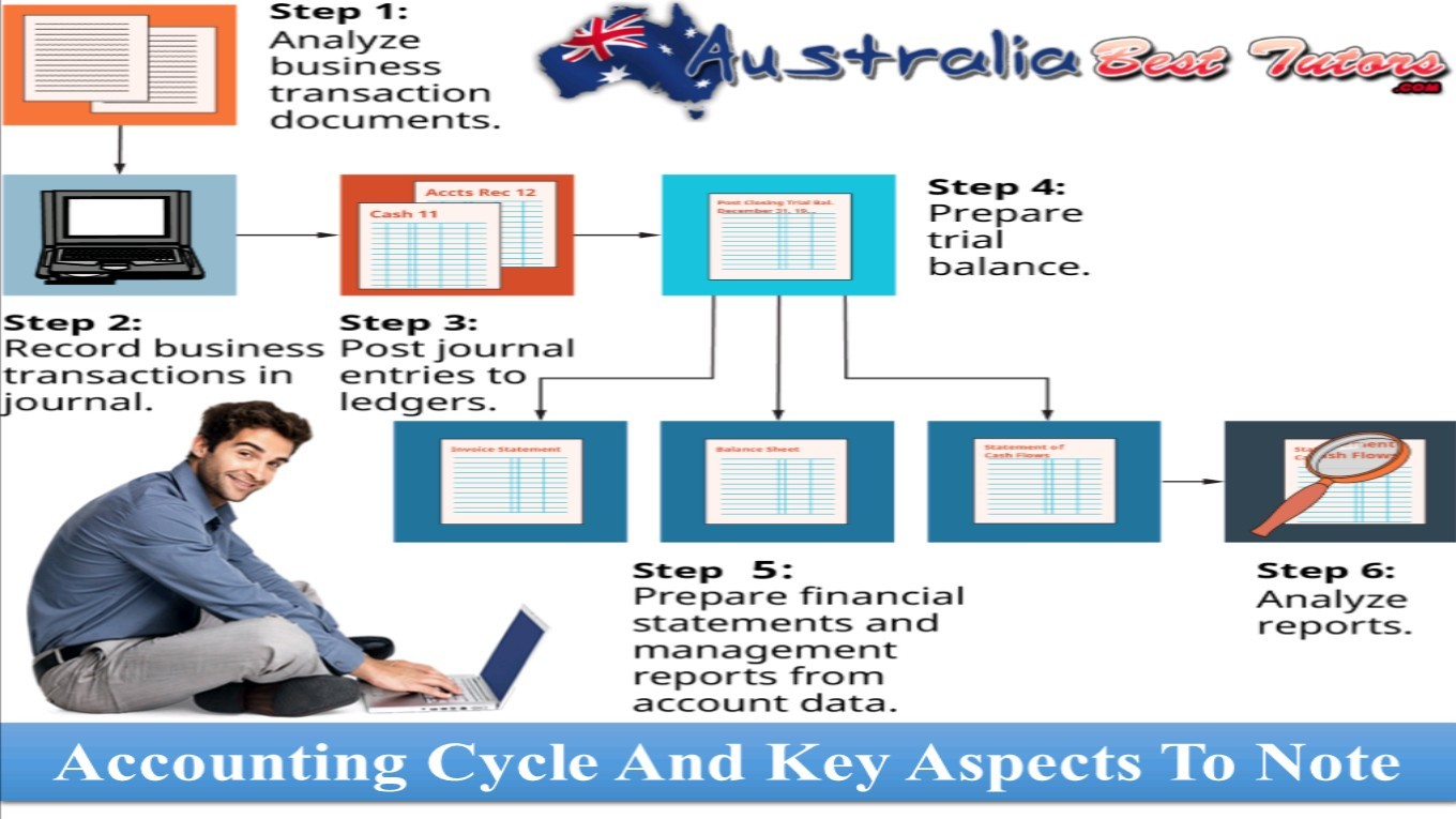Accounting Cycle And Key Aspects To Note